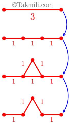 نمونه سوال ریاضی