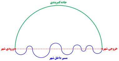 نمونه سوال ریاضی هفتم